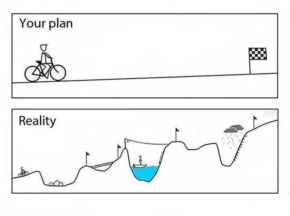 Plan en werkelijk