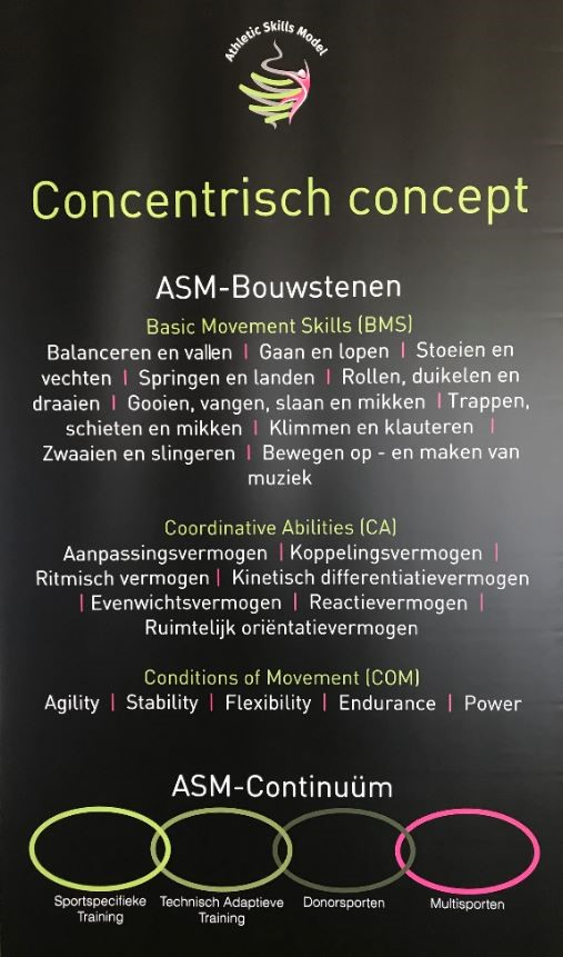 Concept ASM, Athletic Skills Model