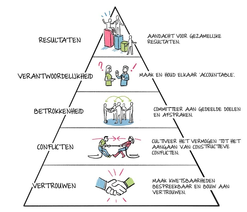 Lencioni Piramide